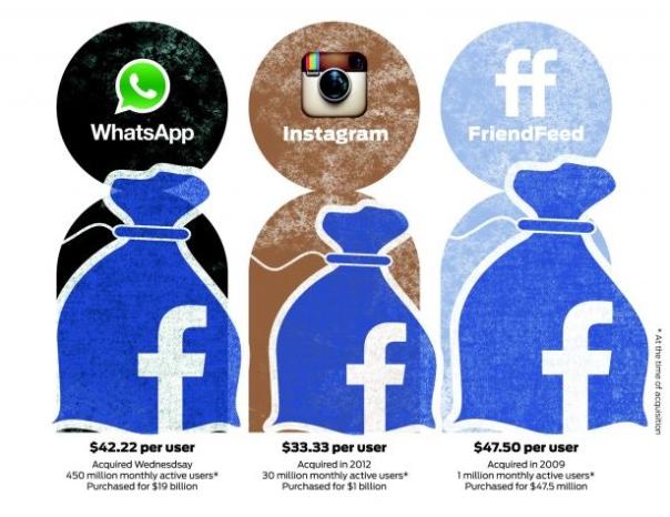 比起Instagram及WhatsApp,「它」才更是FB的禁臠!