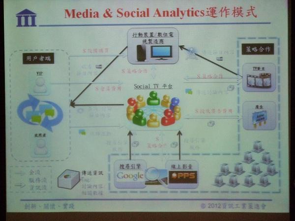 2012 SMART MEDIA WORKSHOP 智慧多媒體研討會分享(下)