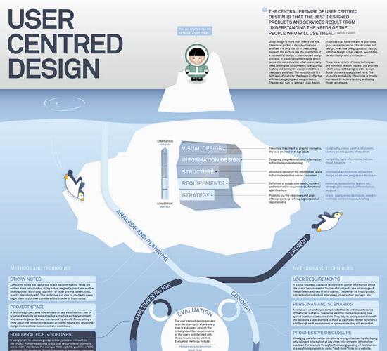 媒體應用訪談室:UCD 體驗式設計讓您上天堂