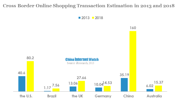 cross-border-online-shopping-transaction-estimation-in-2013-and-2018