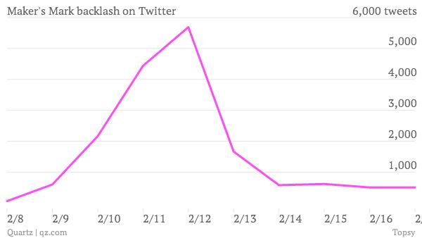 maker-s-mark-backlash-on-twitter_chart